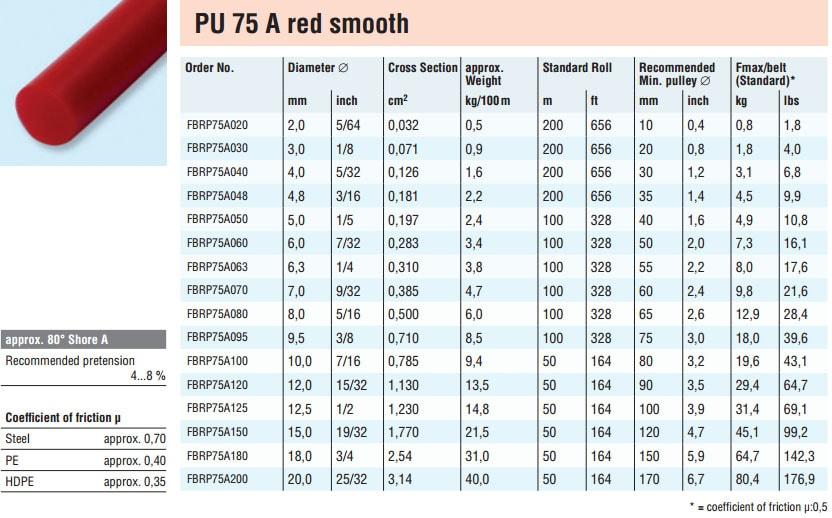 PU Rundsnor 75 A red smooth