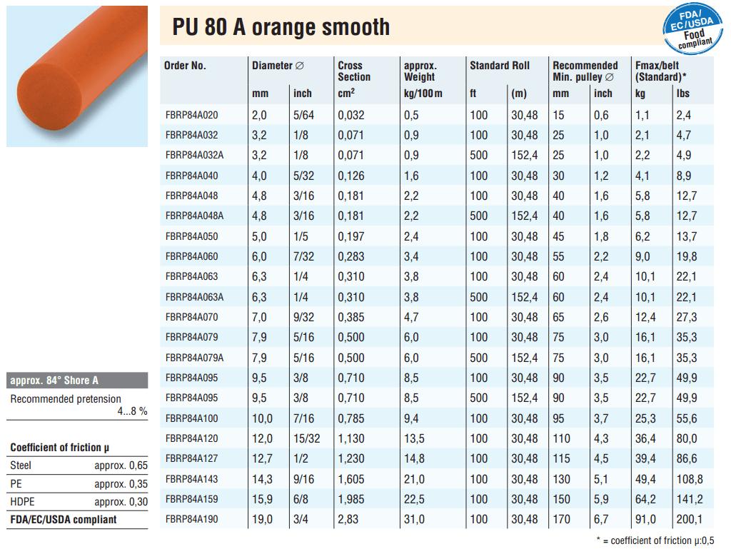 Behabelt PU 80 A orange rundsnor