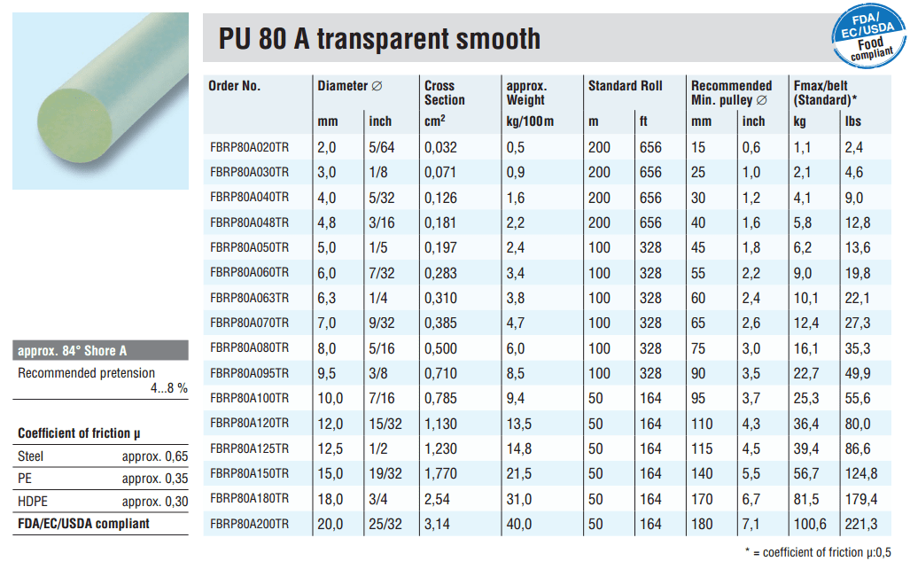 Rundsnor PU 80 A transparent smooth