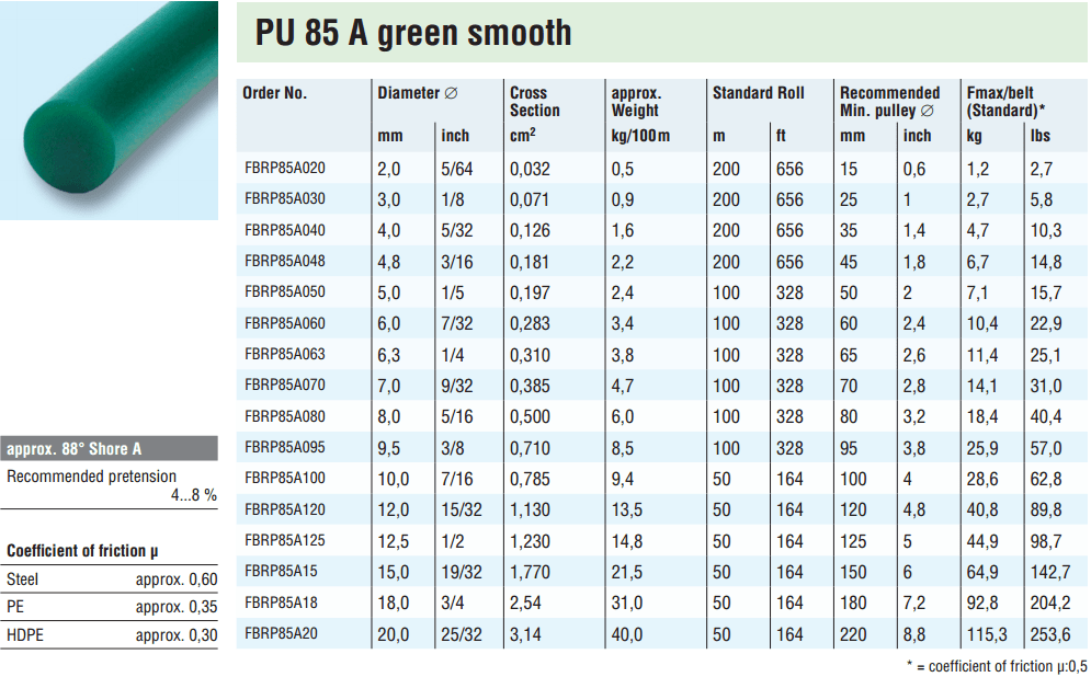 BEHABelt Rundsnor PU 85 A grøn smooth, Standard rundrem i grøn fås fra Ø2 mm til Ø20mm. Ca. 80 Shore A.