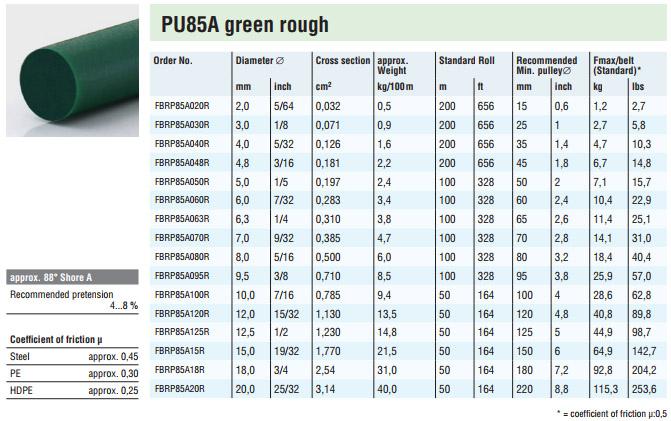 Behabelt rundsnor PU85 grøn RU